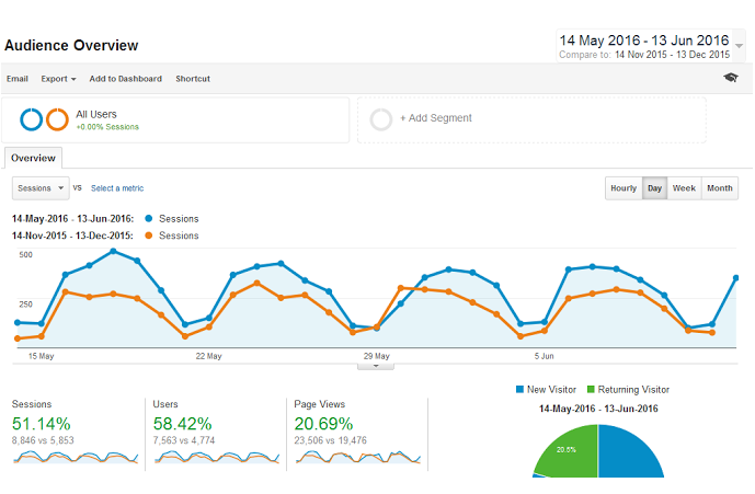 google-analytics-client